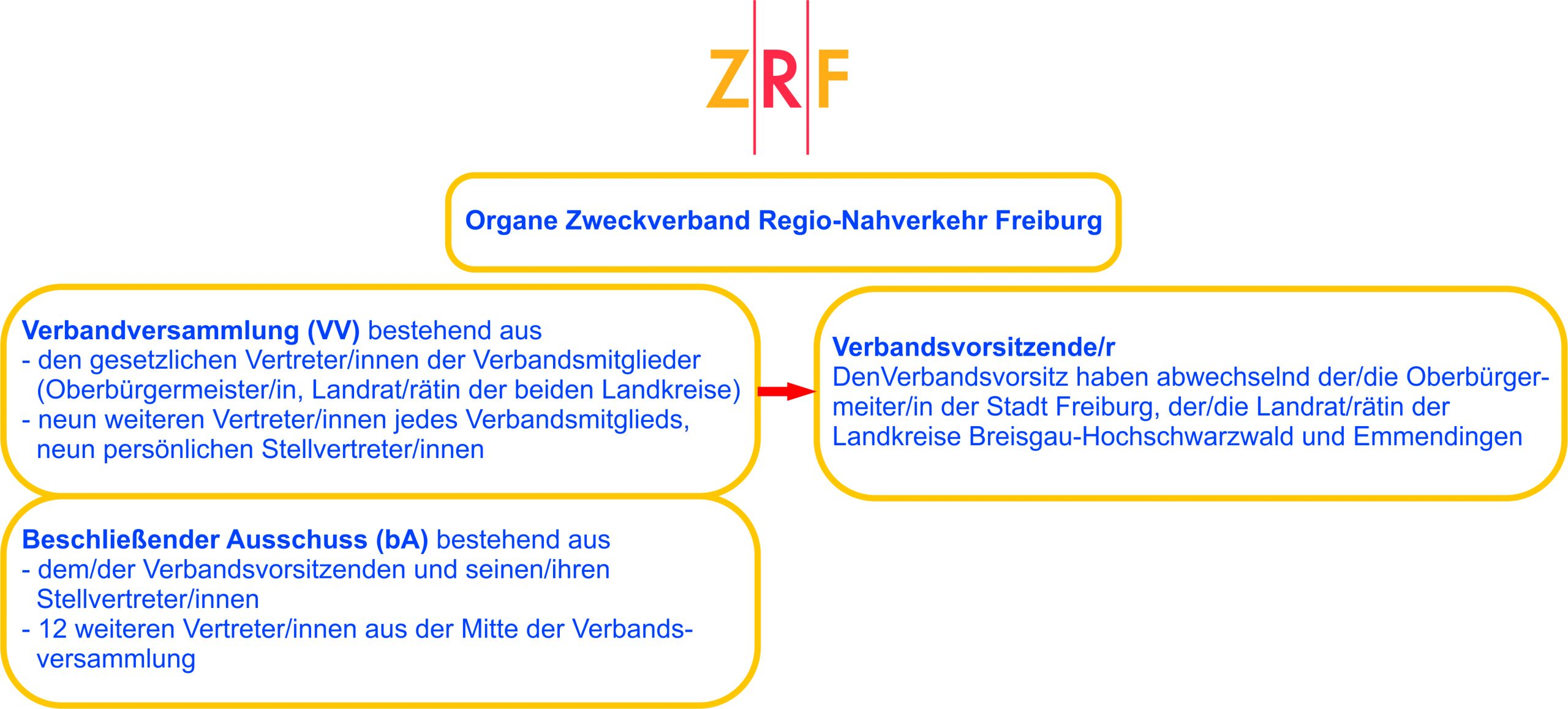 Organe des ZRF