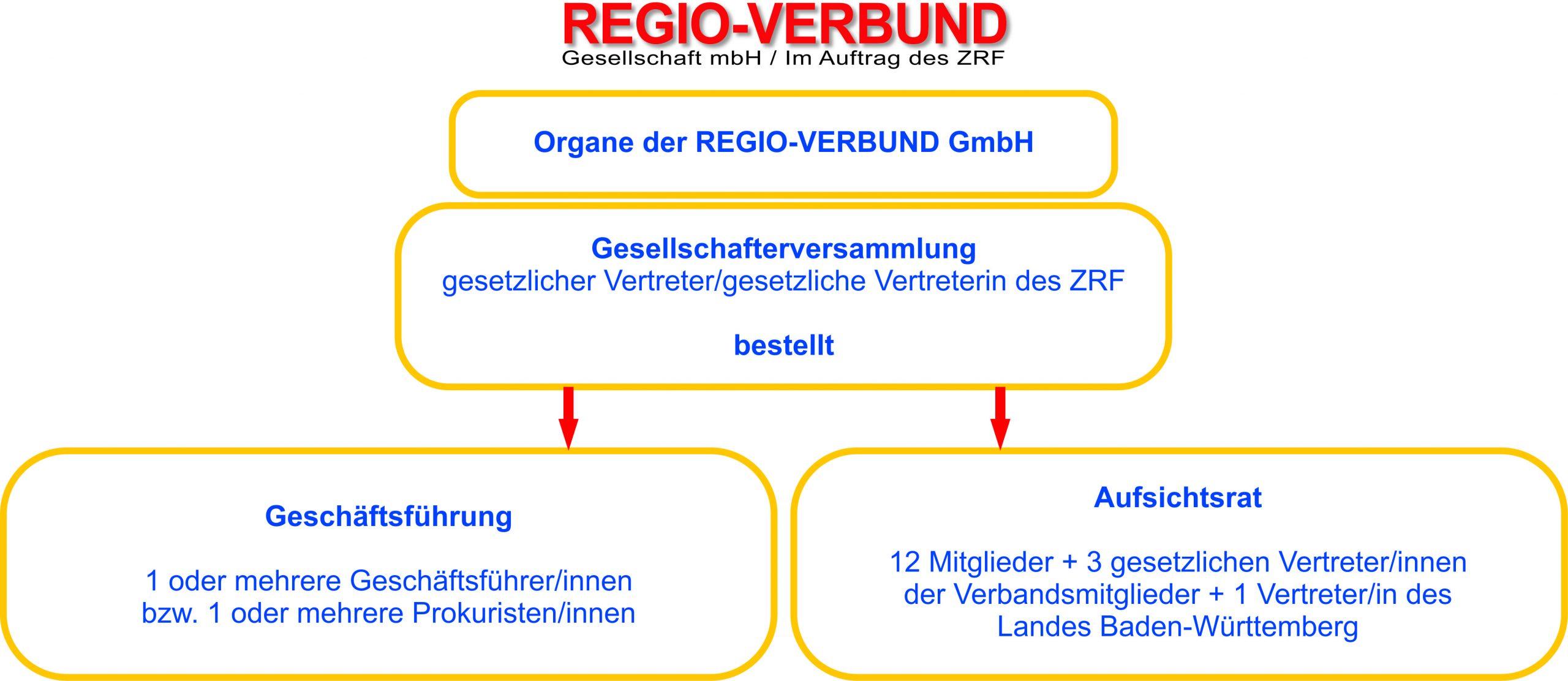 Gesellschaftsorgane der Regio-Verbundgesellschaft:
